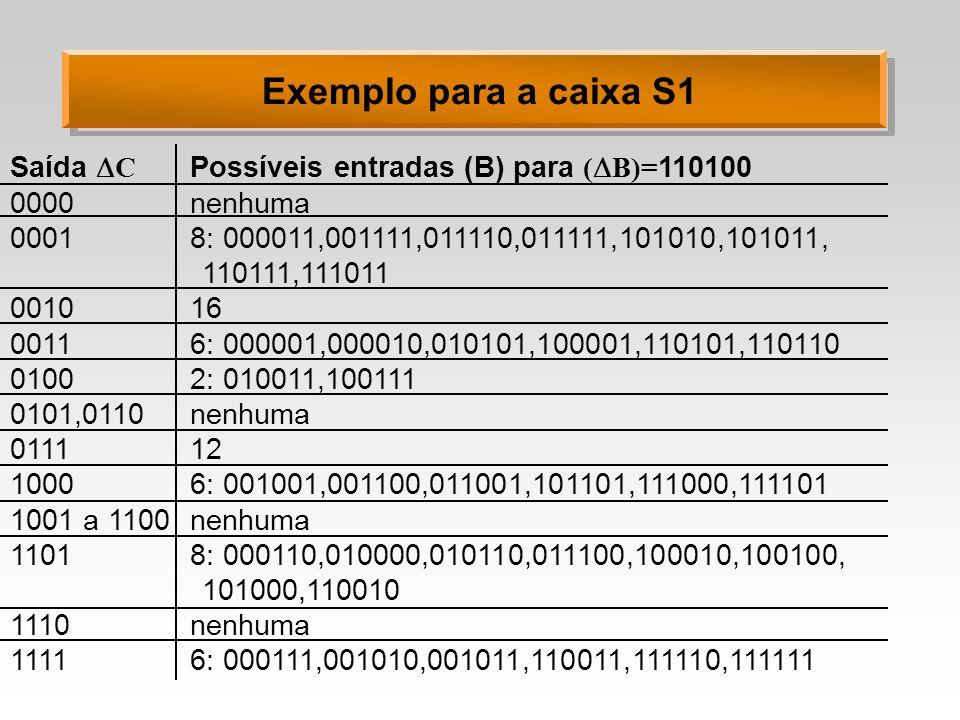 Exemplo para a caixa S1 Saída C Possíveis entradas (B) para (B)=110100. 0000 nenhuma. 0001 8: 000011,001111,011110,011111,101010,101011,