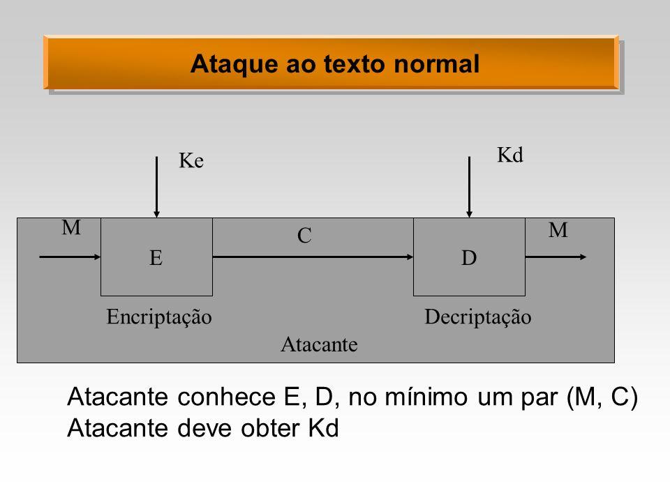 Atacante conhece E, D, no mínimo um par (M, C) Atacante deve obter Kd