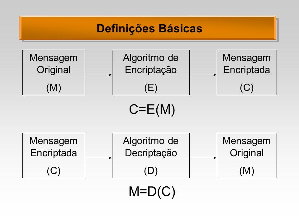 C=E(M) M=D(C) Definições Básicas Mensagem Original (M)