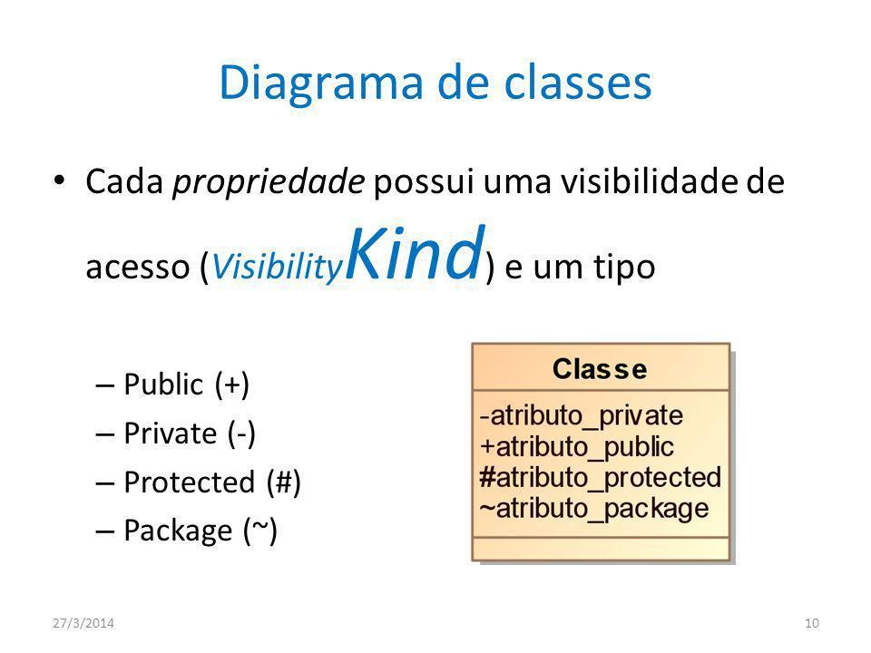 Diagrama de classes Cada propriedade possui uma visibilidade de acesso (VisibilityKind) e um tipo. Public (+)