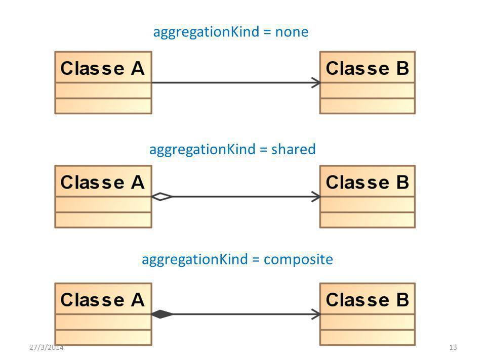 aggregationKind = none
