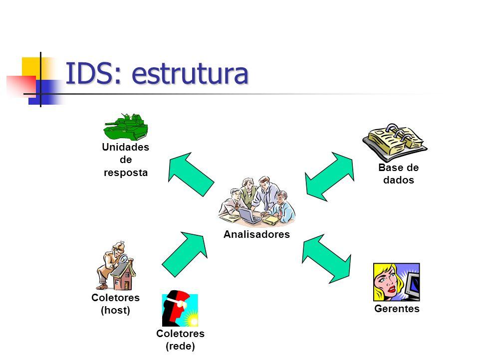 IDS: estrutura Unidades de resposta Base de dados Analisadores