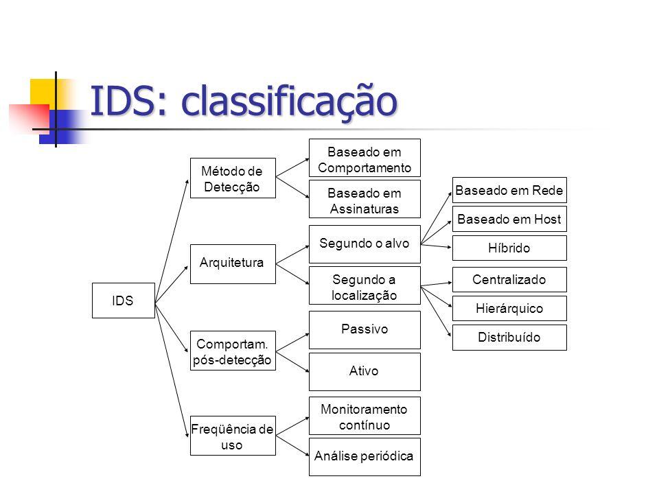 IDS: classificação Baseado em Comportamento Baseado em Assinaturas