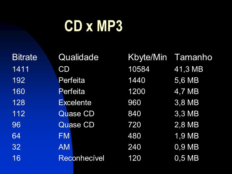 CD x MP3 Bitrate Qualidade Kbyte/Min Tamanho 1411 CD 10584 41,3 MB