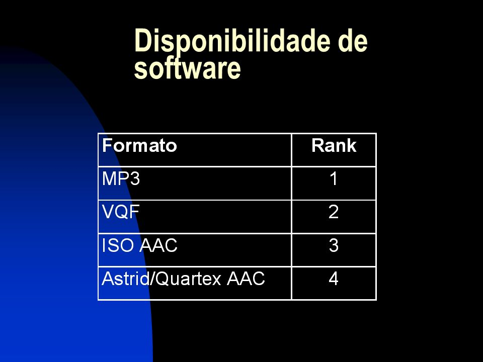 Disponibilidade de software