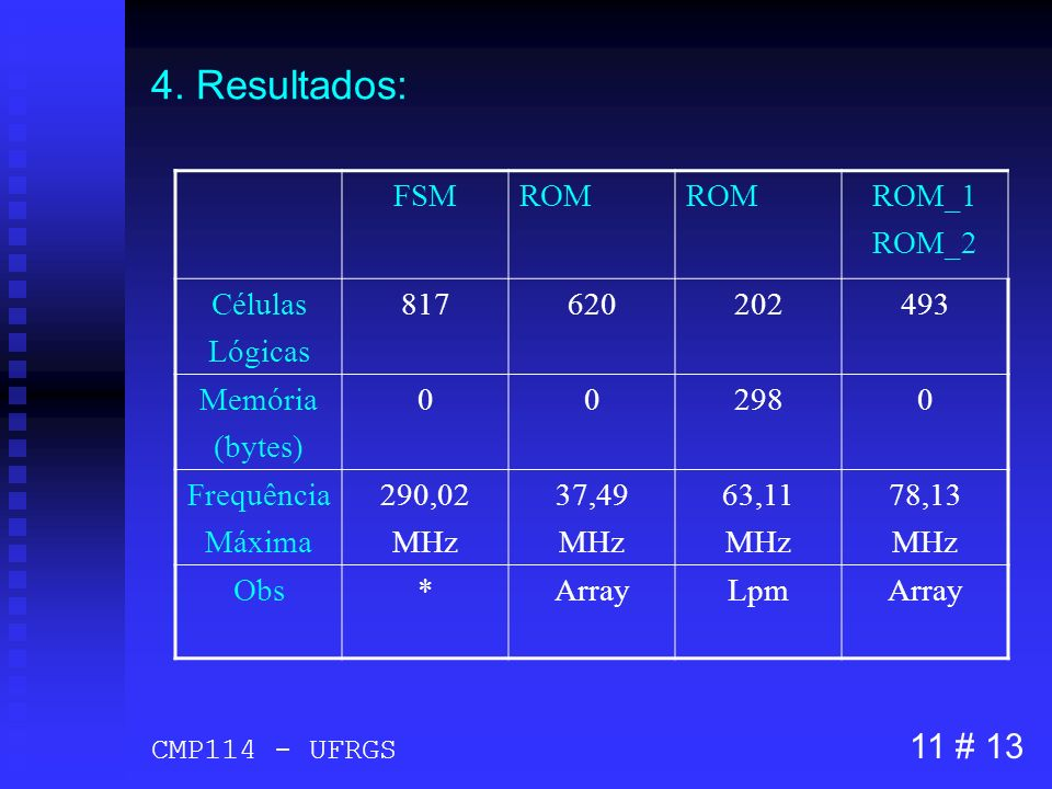 4. Resultados: 11 # 13 FSM ROM ROM_1 ROM_2 Células Lógicas 817 620 202