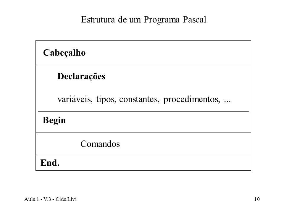 Estrutura de um Programa Pascal