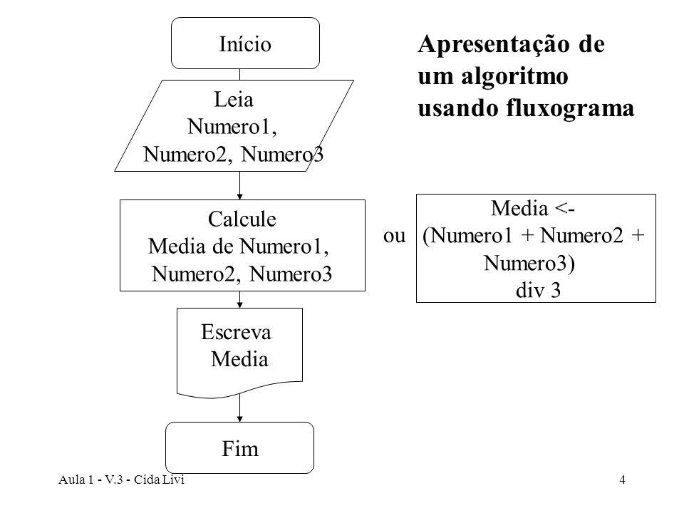 Apresentação de um algoritmo usando fluxograma