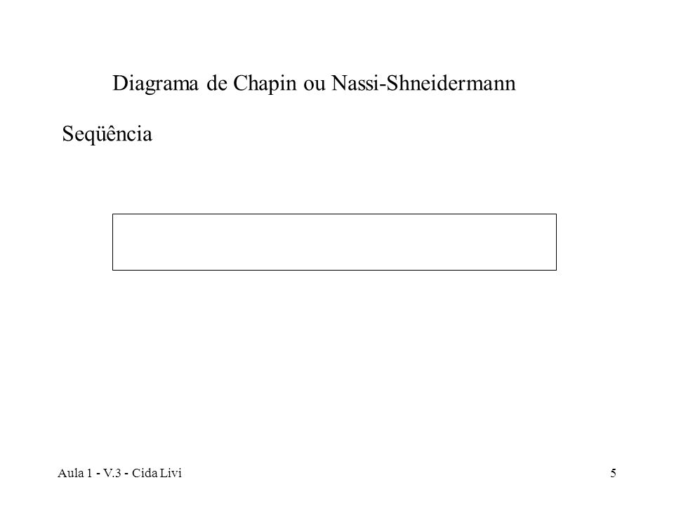 Diagrama de Chapin ou Nassi-Shneidermann