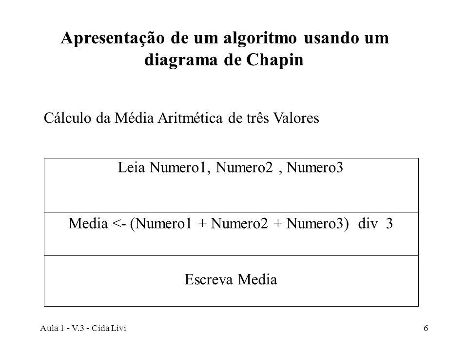 Apresentação de um algoritmo usando um diagrama de Chapin