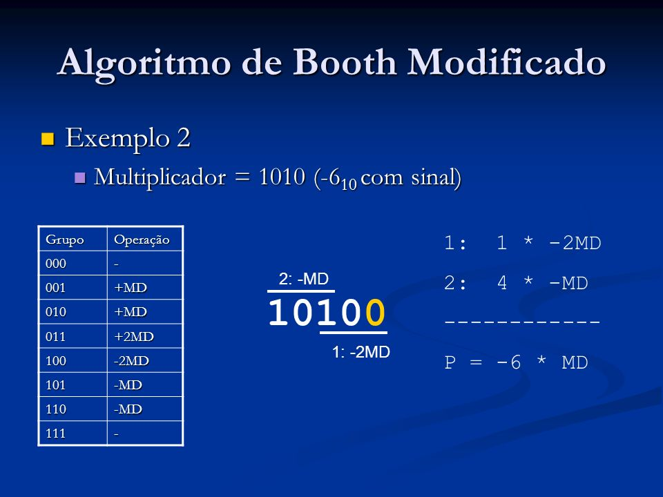 Algoritmo de Booth Modificado