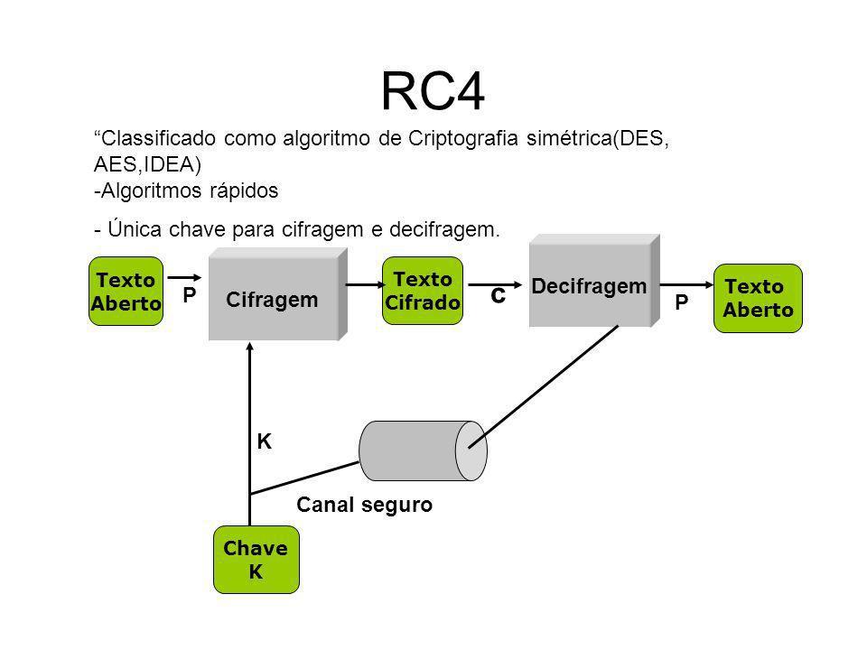 RC4 Classificado como algoritmo de Criptografia simétrica(DES, AES,IDEA) -Algoritmos rápidos. - Única chave para cifragem e decifragem.