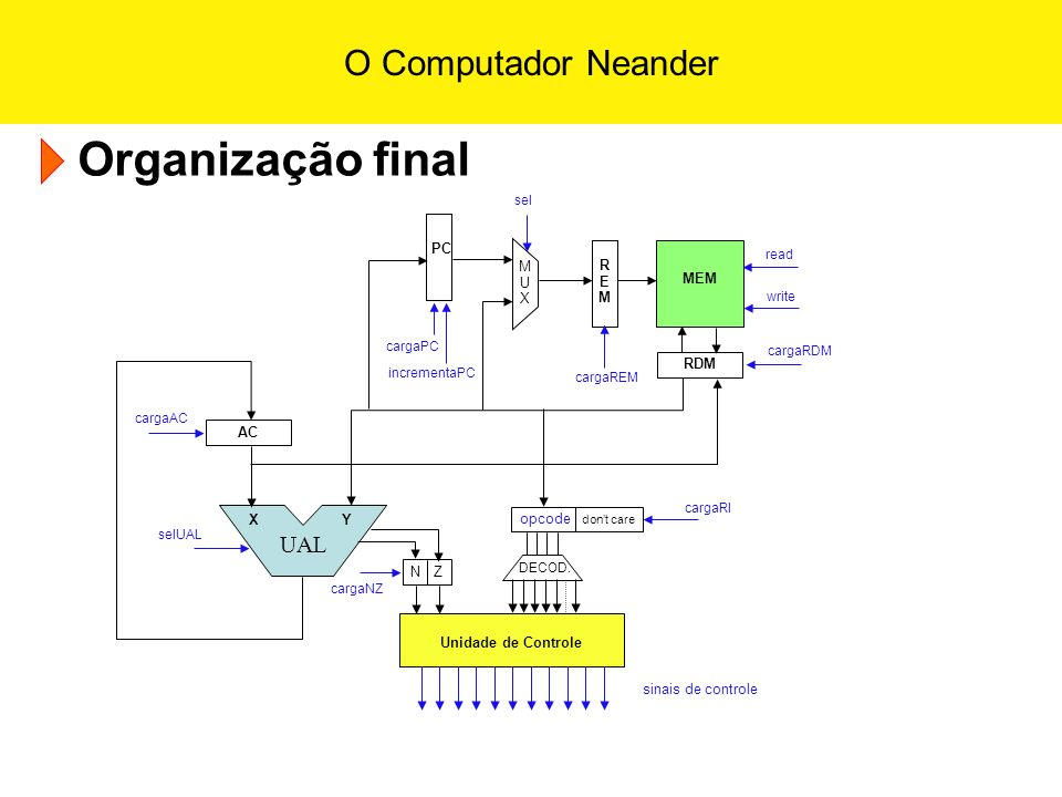 Organização final UAL PC M U X R E M MEM RDM AC X Y opcode don't care