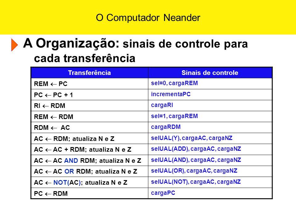 A Organização: sinais de controle para cada transferência