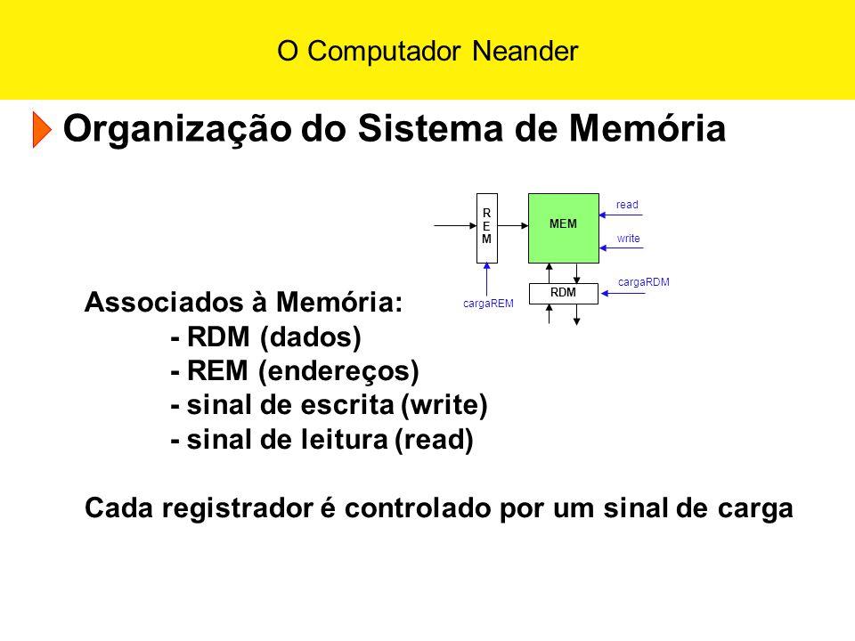 Organização do Sistema de Memória