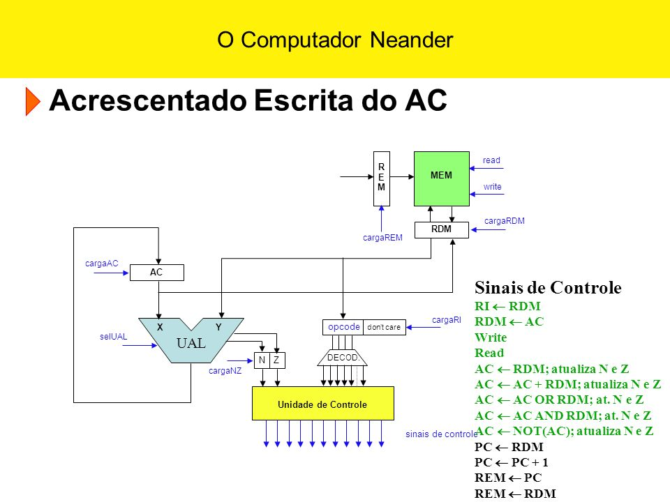 Acrescentado Escrita do AC