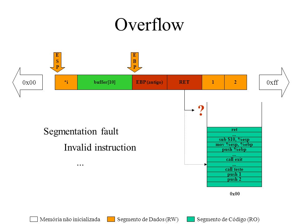 Overflow Segmentation fault Invalid instruction ... 0x00 0xff
