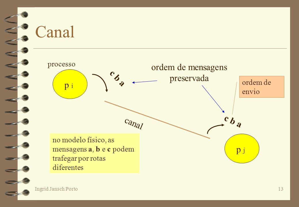 Canal ordem de mensagens preservada c b a p i c b a canal p j processo