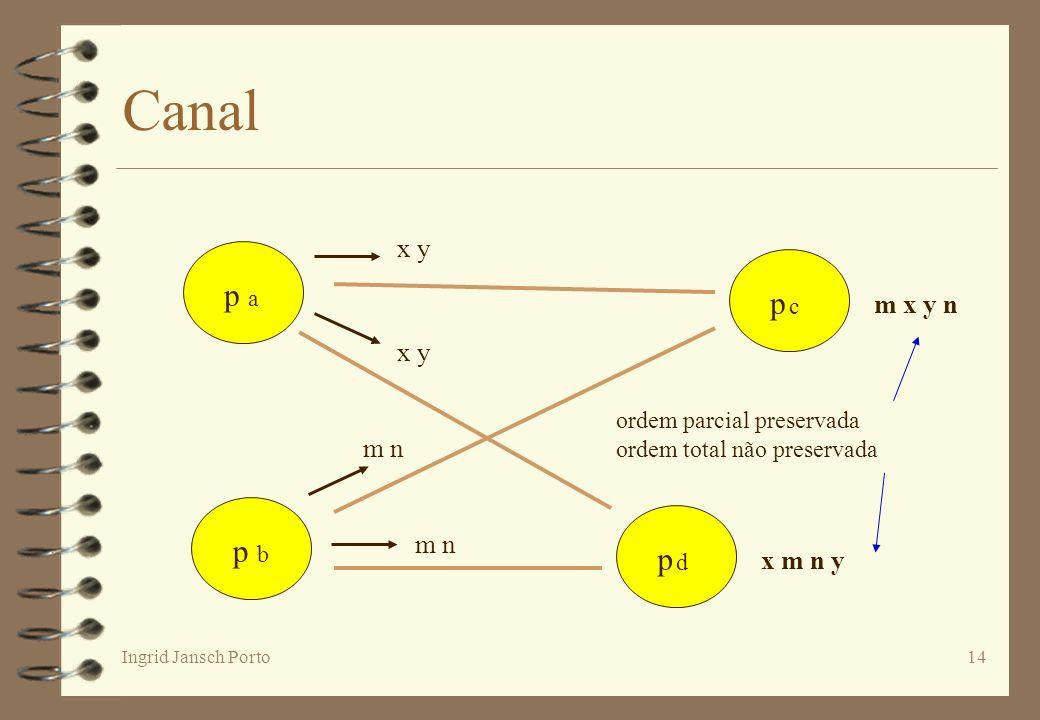 Canal p a p c p b p d x y m x y n x y m n m n x m n y