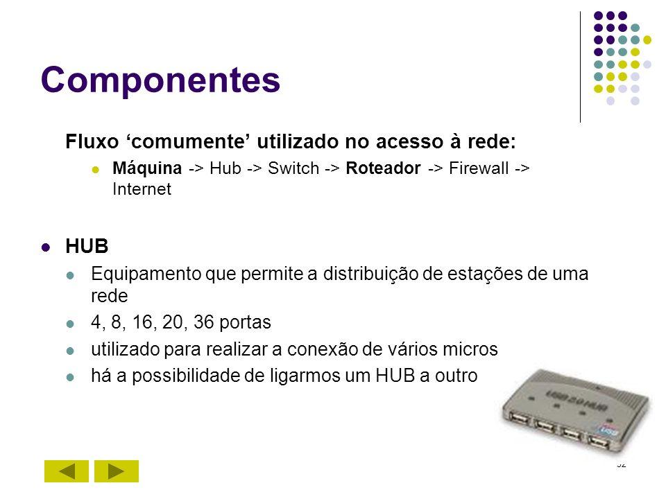Componentes Fluxo 'comumente' utilizado no acesso à rede: HUB
