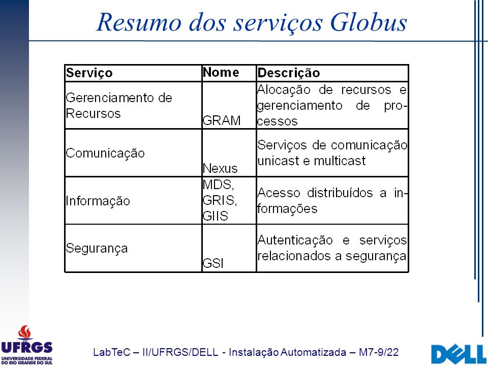 Resumo dos serviços Globus