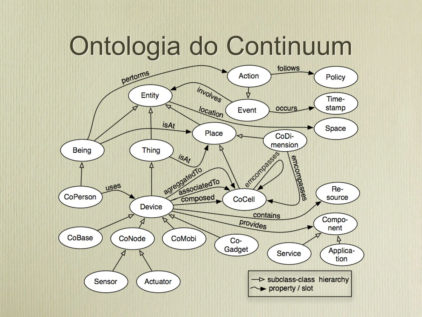 Ontologia do Continuum