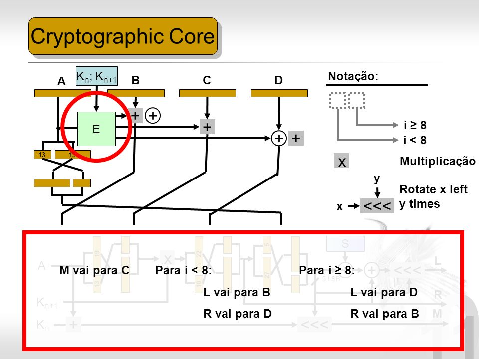 Cryptographic Core + + + + + x <<< x + + <<< +