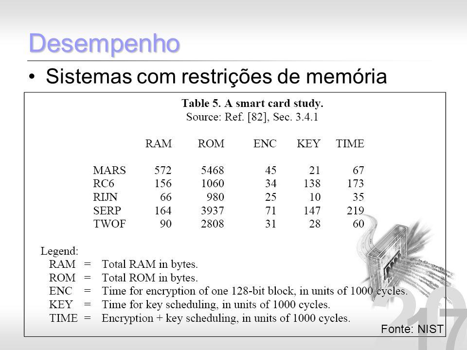 Desempenho Sistemas com restrições de memória Fonte: NIST