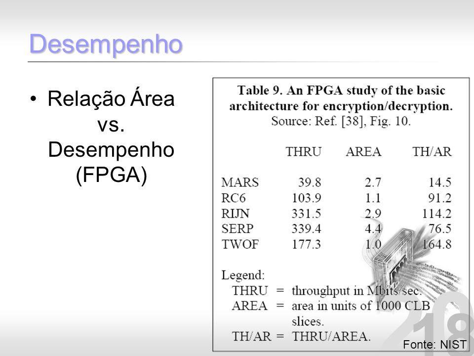 Relação Área vs. Desempenho (FPGA)