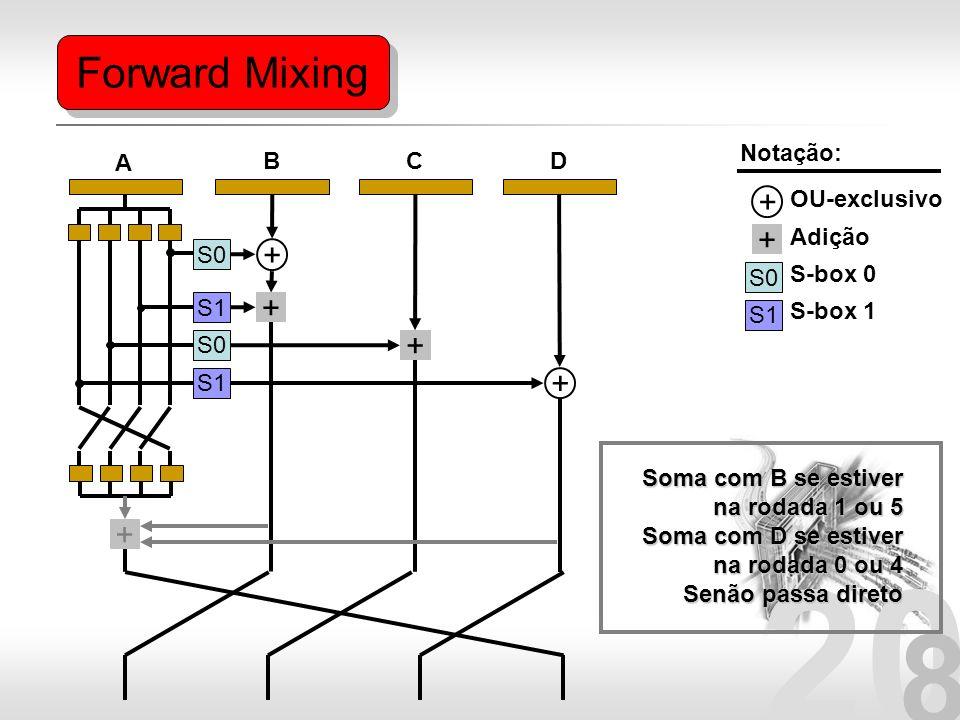 Forward Mixing + + + + + + + Notação: A B C D OU-exclusivo Adição