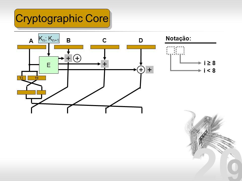 Cryptographic Core + + + + + Kn; Kn+1 Notação: A B C D E i ≥ 8