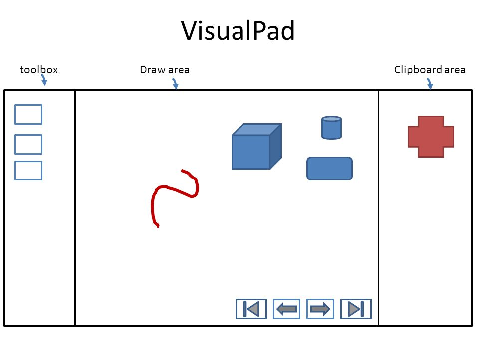 VisualPad toolbox Draw area Clipboard area