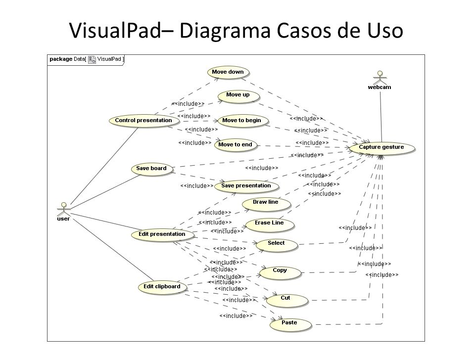 VisualPad– Diagrama Casos de Uso