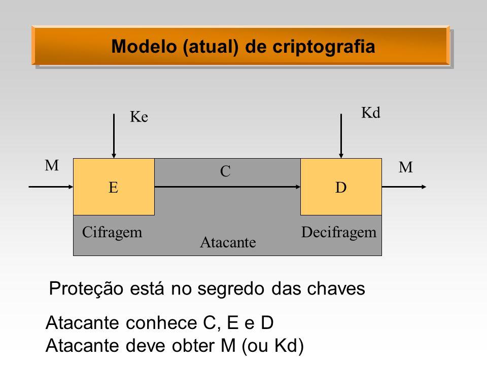 Modelo (atual) de criptografia