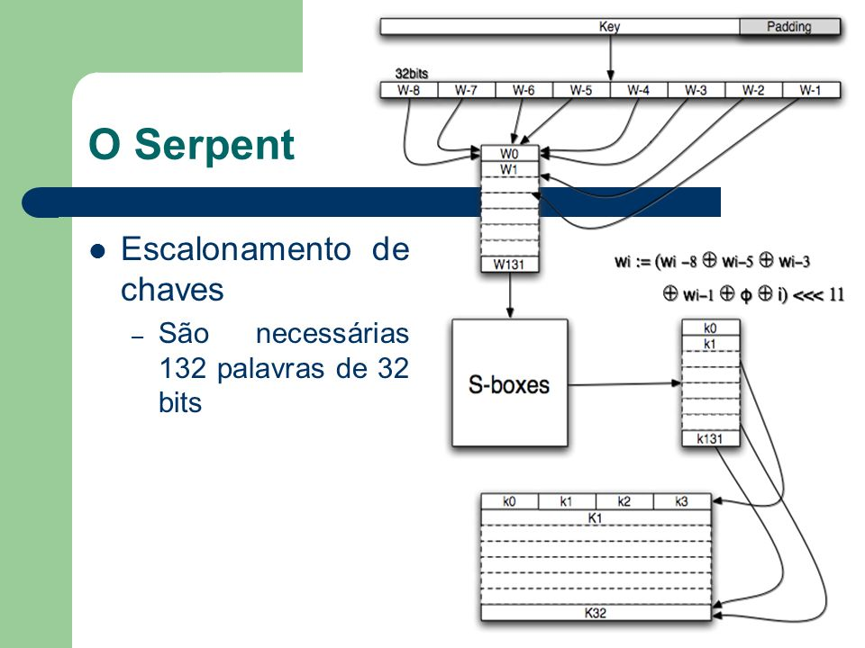 O Serpent Escalonamento de chaves