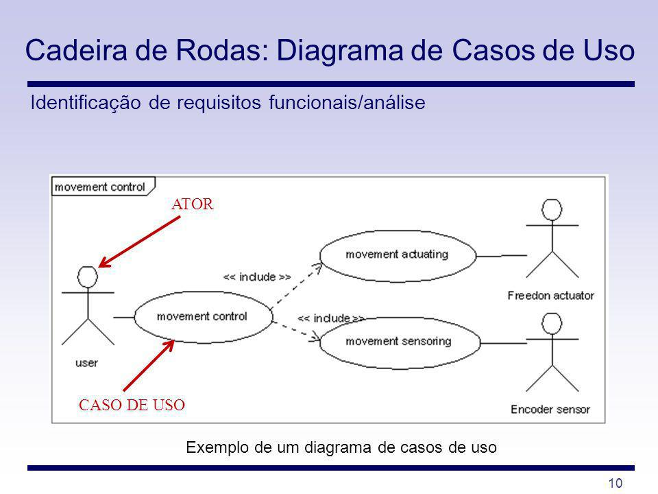 Cadeira de Rodas: Diagrama de Casos de Uso