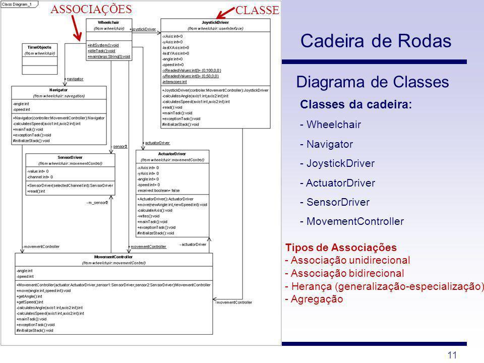 Cadeira de Rodas Diagrama de Classes ASSOCIAÇÕES CLASSE