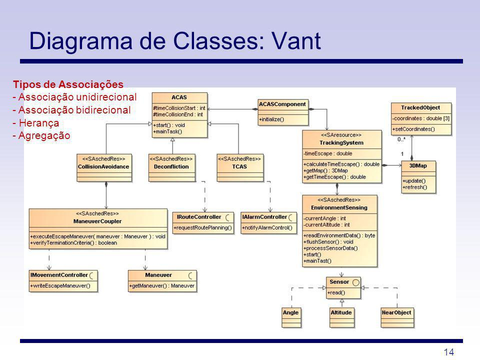 Diagrama de Classes: Vant