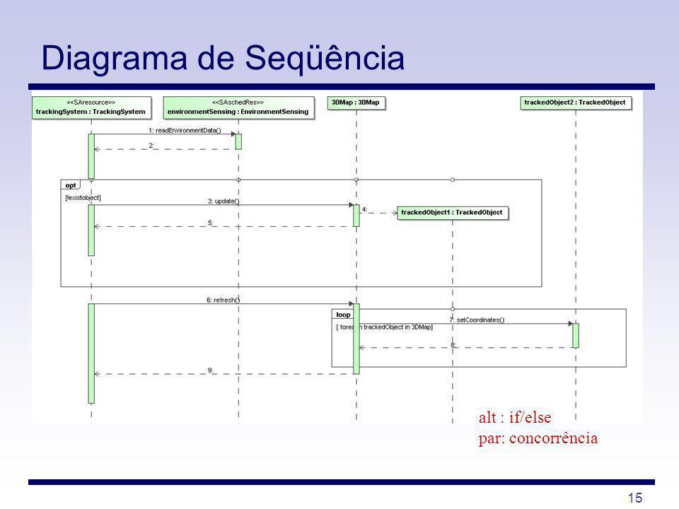 Diagrama de Seqüência alt : if/else par: concorrência