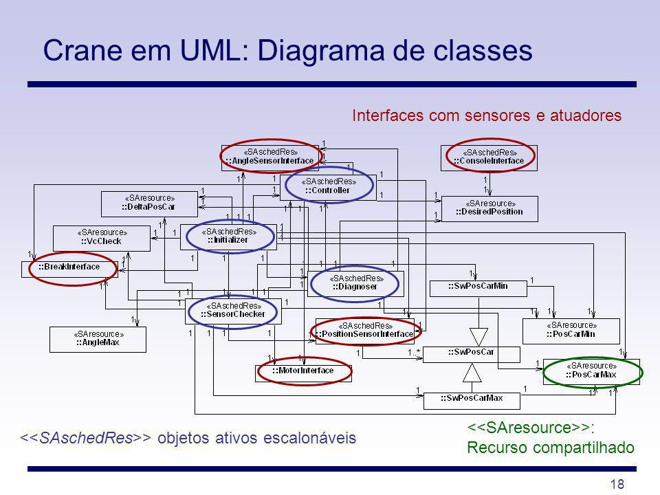 Crane em UML: Diagrama de classes