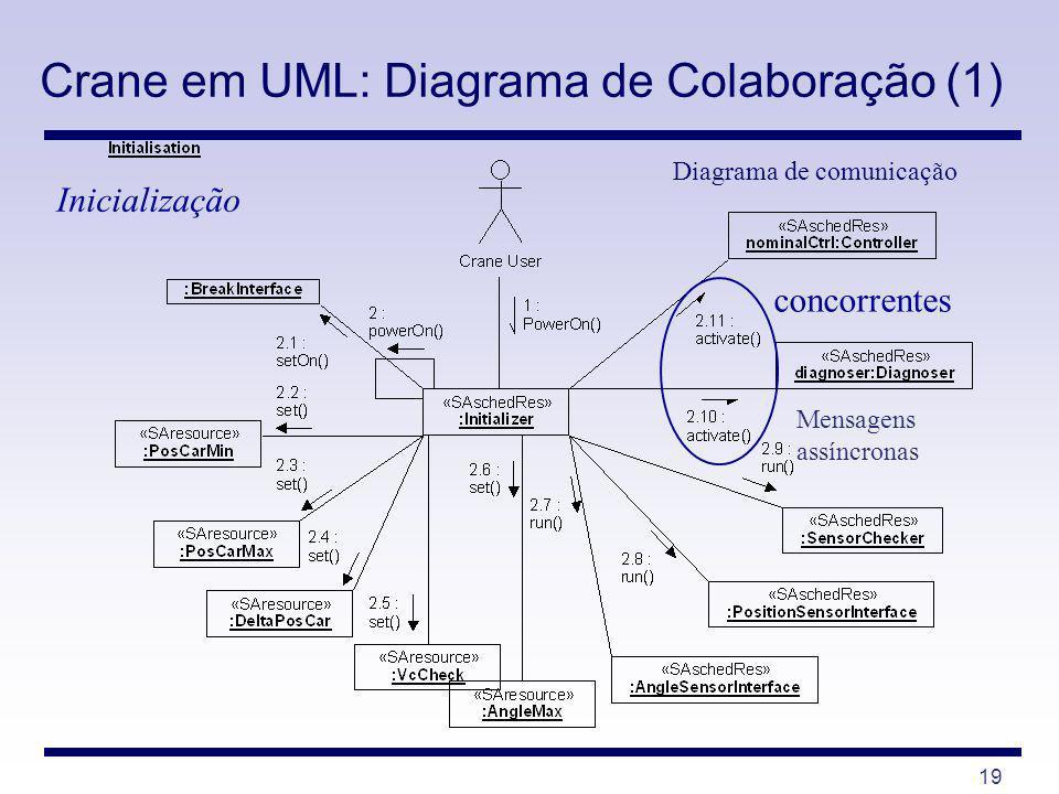 Crane em UML: Diagrama de Colaboração (1)