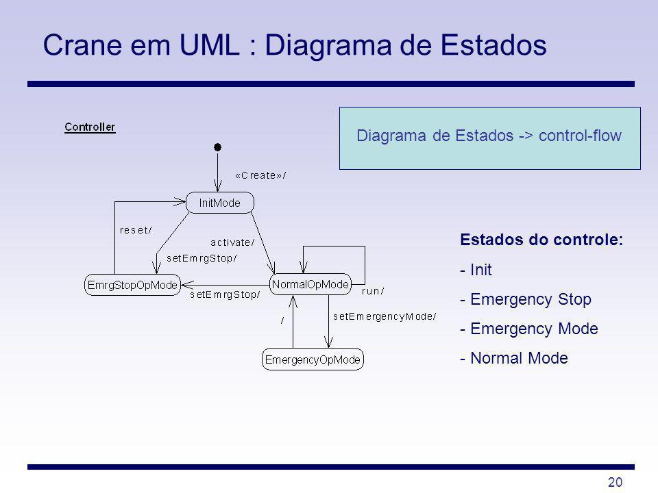 Crane em UML : Diagrama de Estados