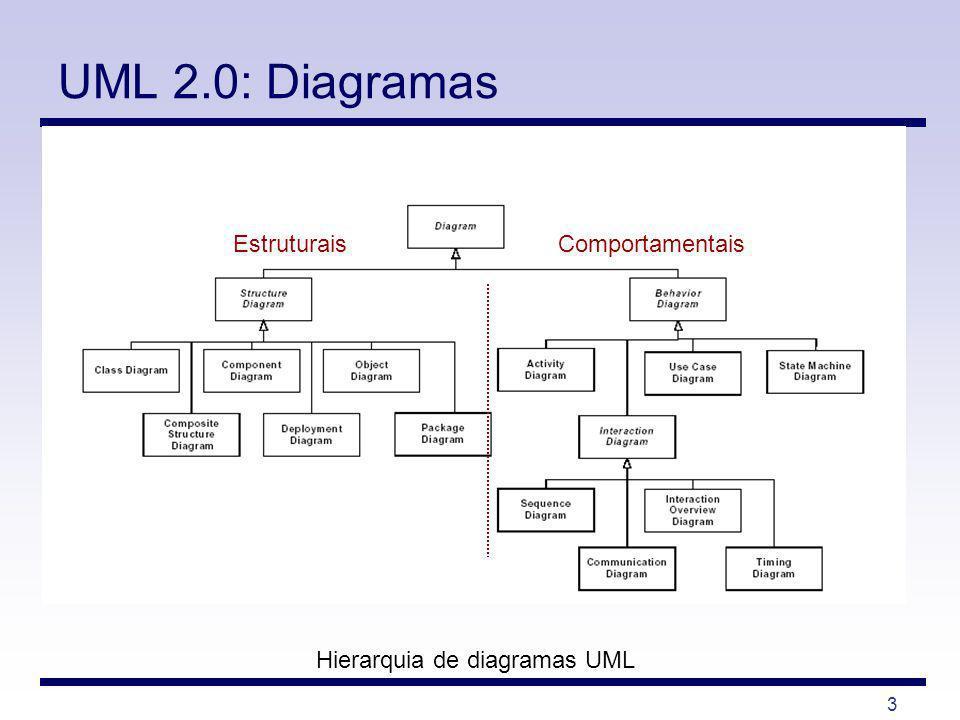 Hierarquia de diagramas UML