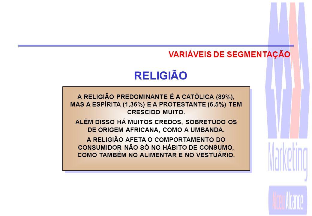 RELIGIÃO VARIÁVEIS DE SEGMENTAÇÃO