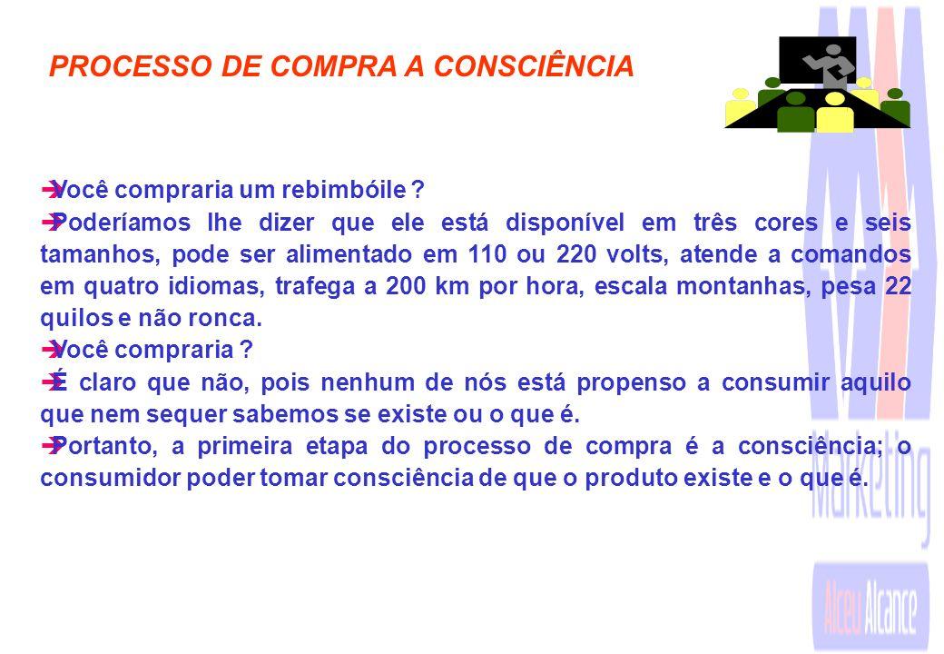 PROCESSO DE COMPRA A CONSCIÊNCIA