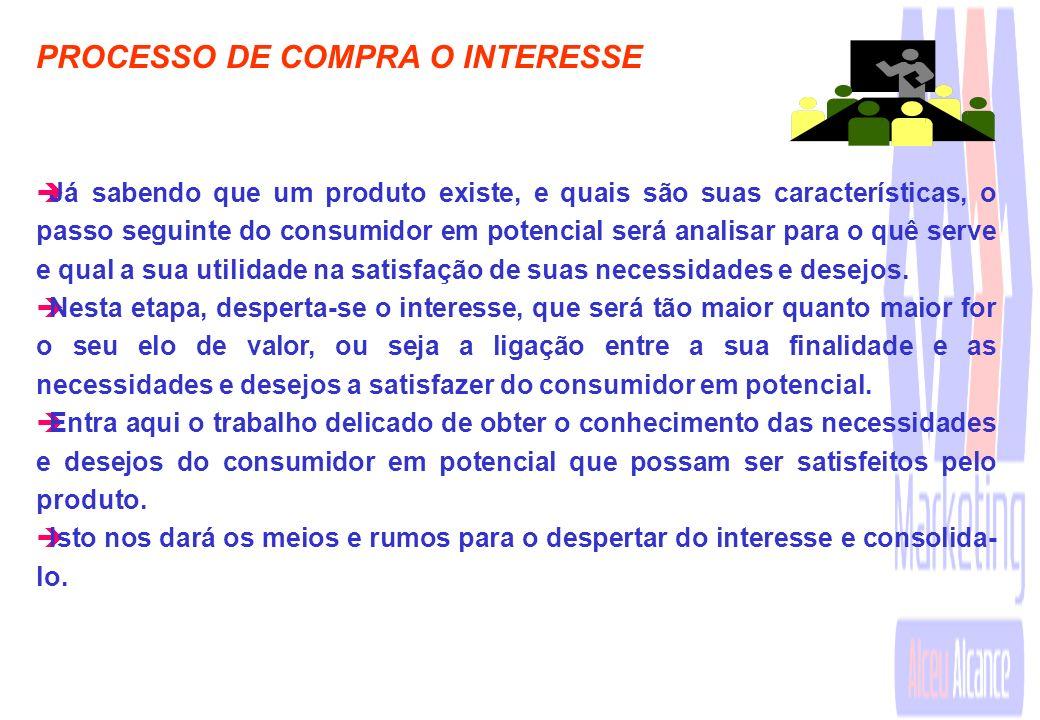 PROCESSO DE COMPRA O INTERESSE