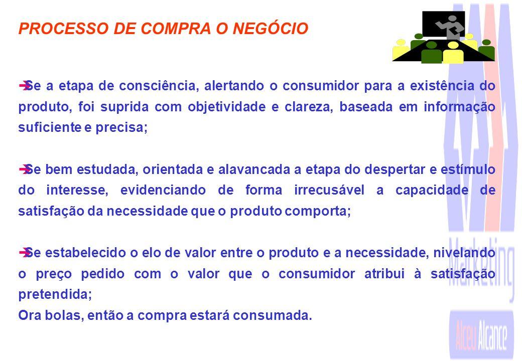 PROCESSO DE COMPRA O NEGÓCIO