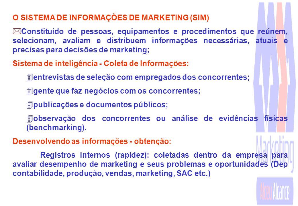 O SISTEMA DE INFORMAÇÕES DE MARKETING (SIM)