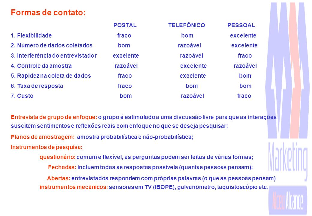 Formas de contato: POSTAL TELEFÔNICO PESSOAL