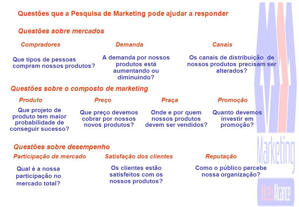 Questões que a Pesquisa de Marketing pode ajudar a responder